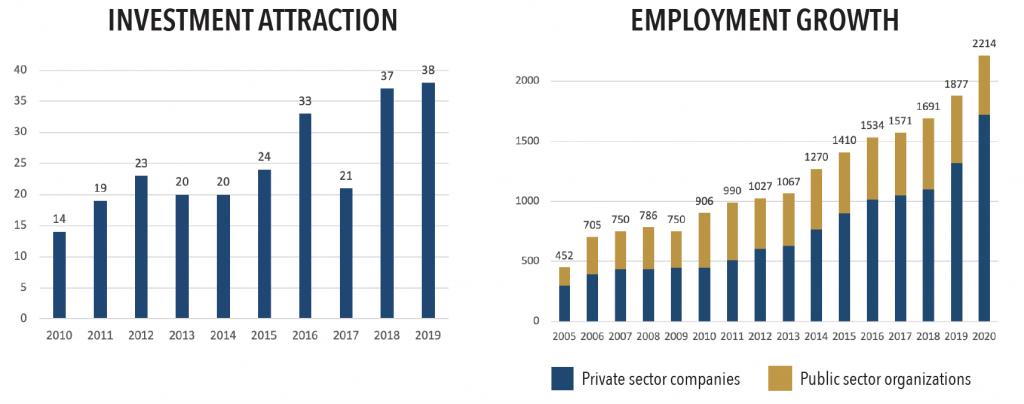 Investment-Employment-Web-2021